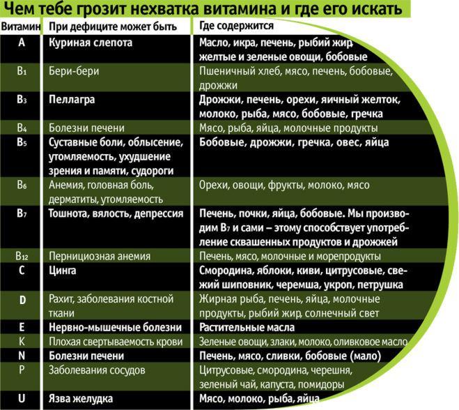 Назначение и источники различных витаминов