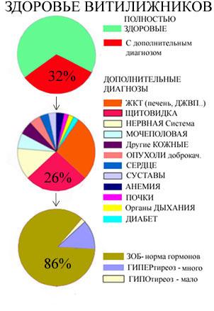 Витилиго и сопутствующие болезни, статистика